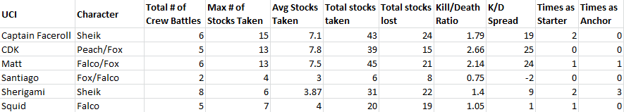UCI Data